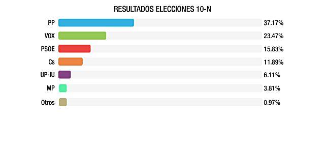 Resultados elecciones Boadilla
